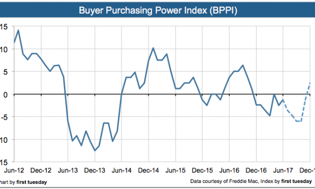 Press Release: Buyer Purchasing Power Index negative in Q2 2017