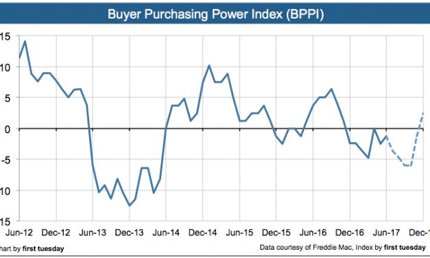 Press Release: Buyer Purchasing Power Index negative in Q2 2017
