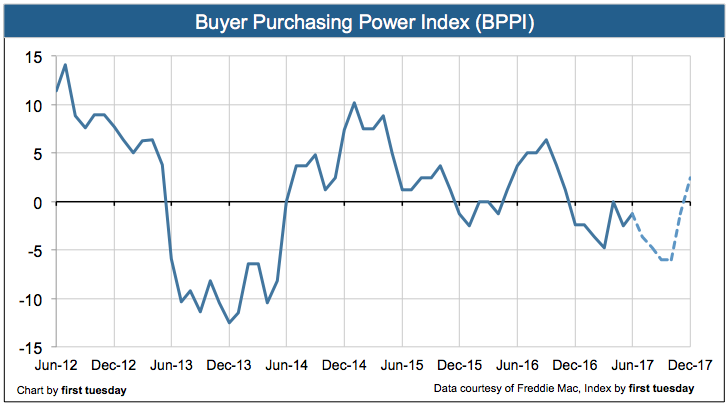 buyer-purchasing-power-index-june-2017