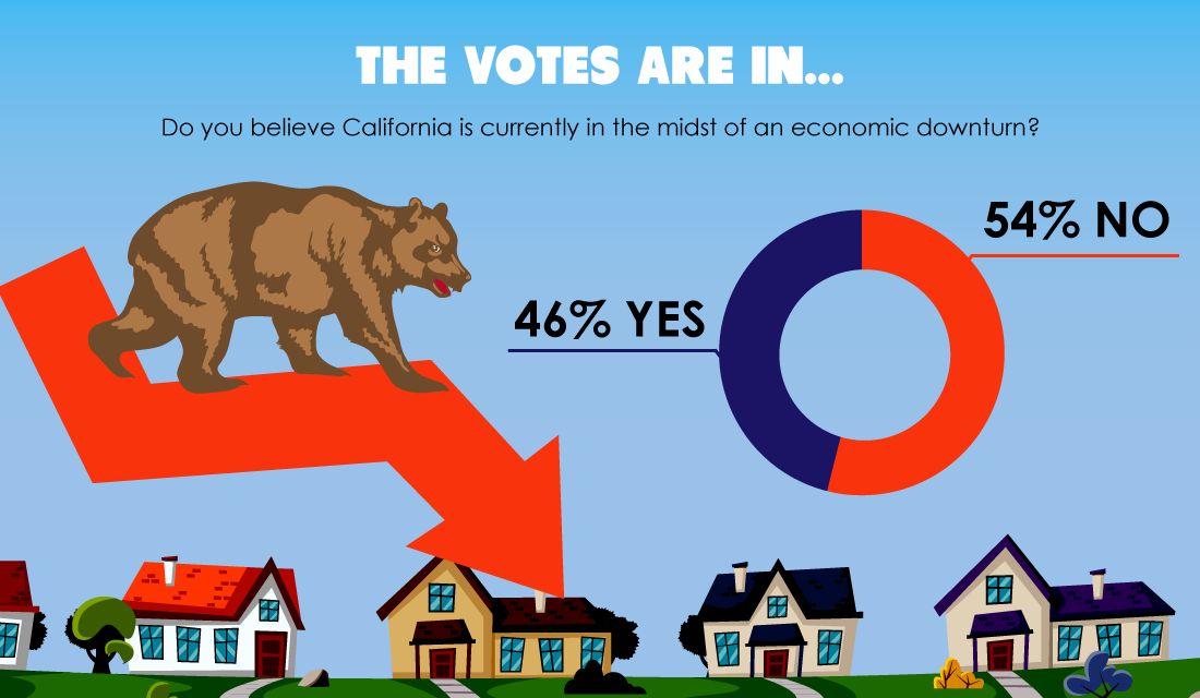 The votes are in: Is California in the midst of an economic downturn?