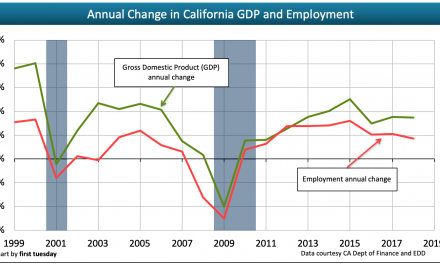 The interplay between home sales, GDP and employment
