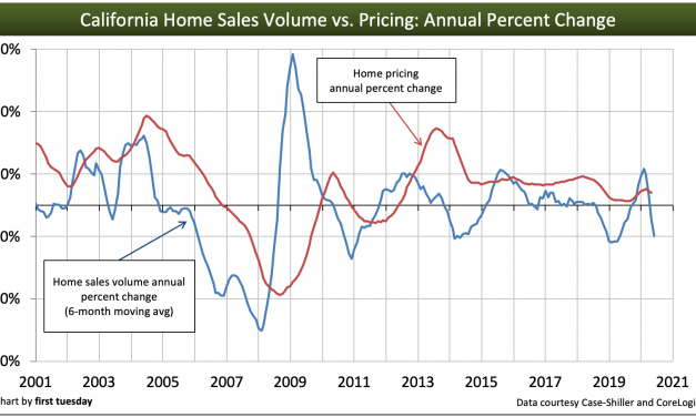 Sales volume: a powerful magnet for home prices