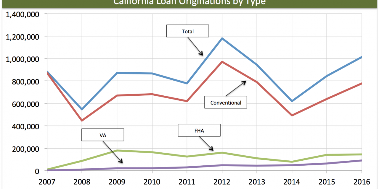 California's heavy hitting lending institutions