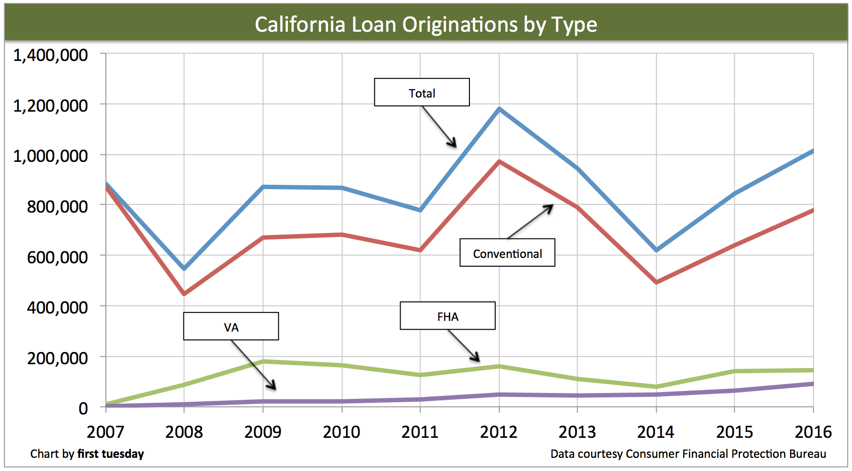 ca-loans-origination-type-2016