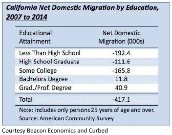 CA migration by education