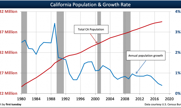 Golden state population trends