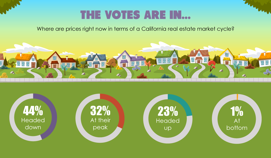 The votes are in: California home prices head down