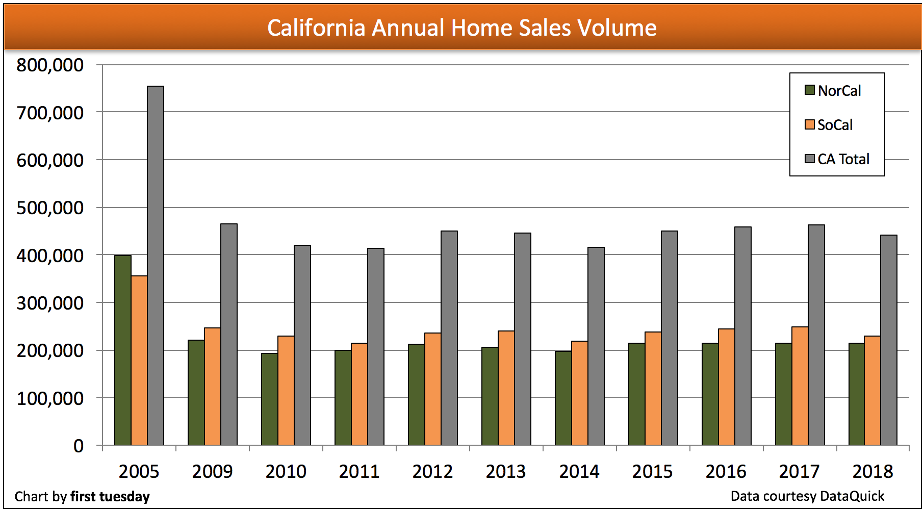 California home sales volume lays low | first tuesday Journal