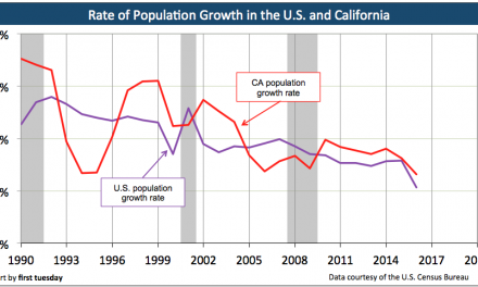 Rate of population growth: California and the U.S.