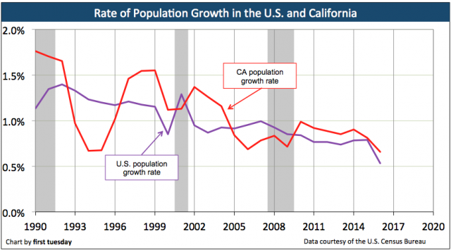 ca-us-population-change-2016