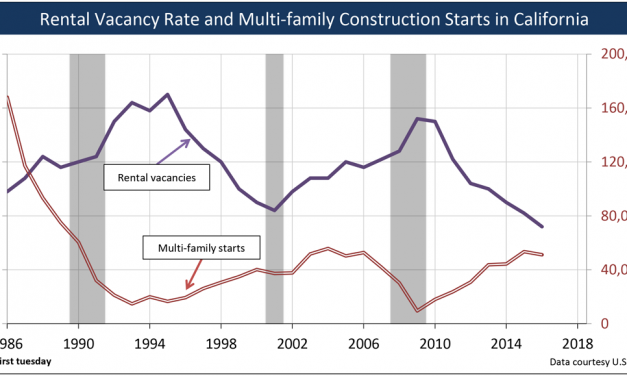 California's low residential vacancy rates signal more construction