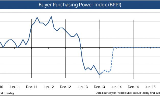 Press Release: Buyer Purchasing Power Index remains low