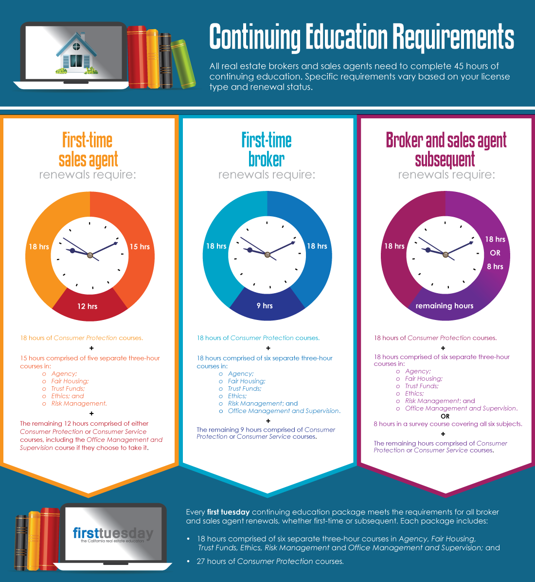 CE Requirements Infographic