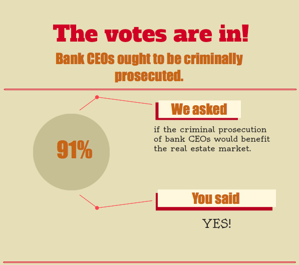 The votes are in: bank CEOs ought to be criminally prosecuted