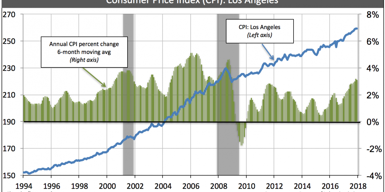 Today's consumer price index change: tomorrow's residential rents
