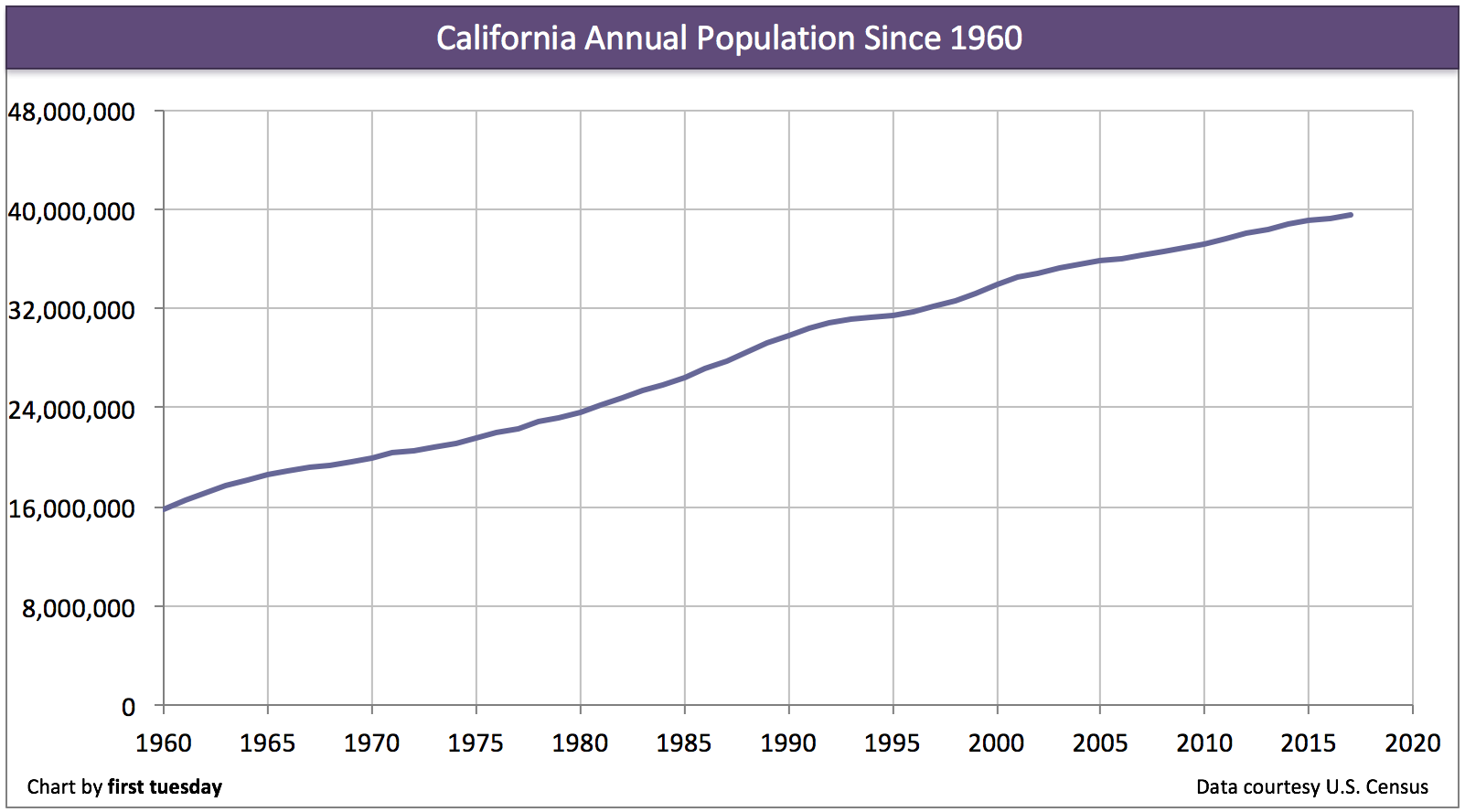 california-annual-population-change-2017