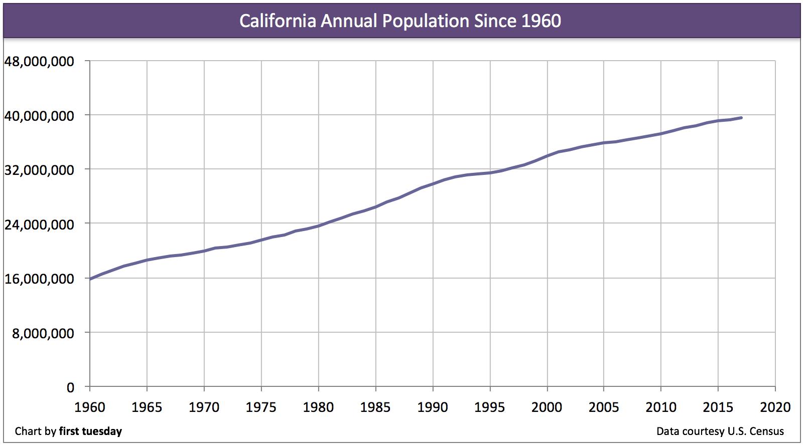 california-annual-population-change-2017
