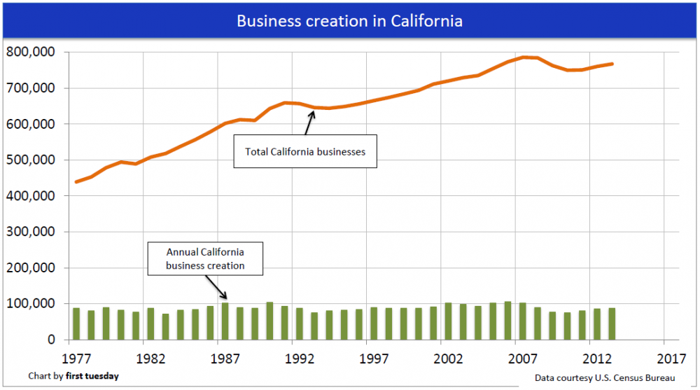 California Business Creation Chart
