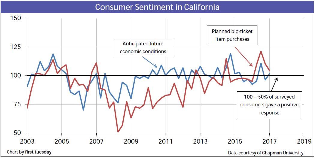 california-consumer-sentiment-q1-2017
