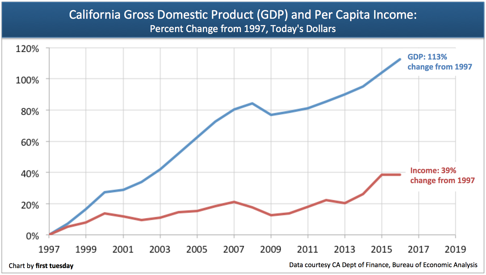 california-gdp-versus-income-growth