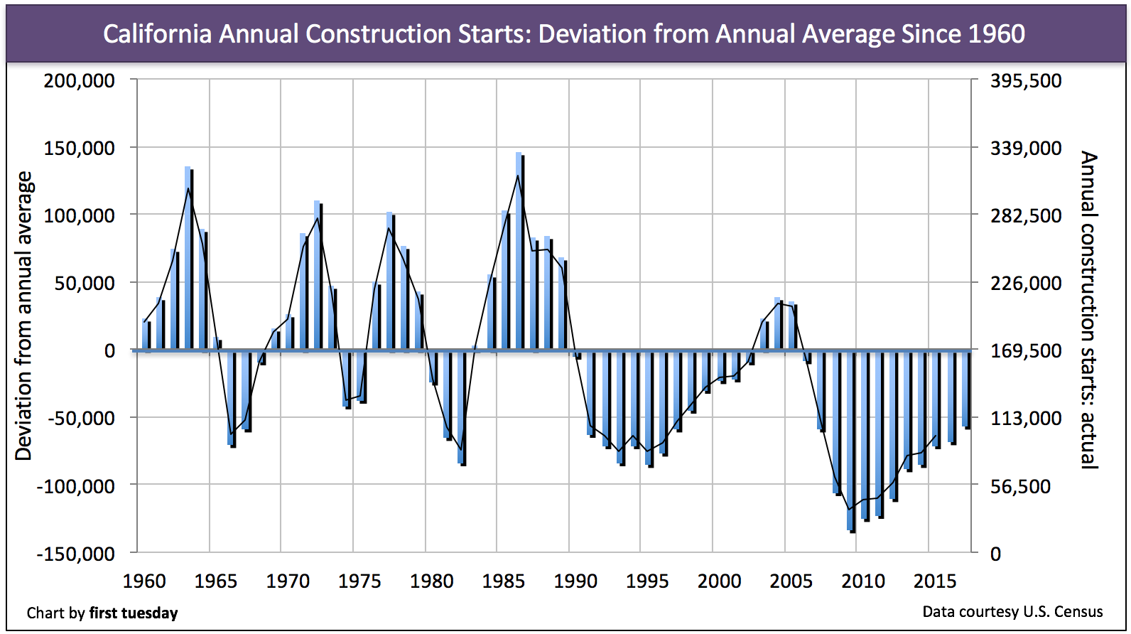 california-historical-average-construction-2017