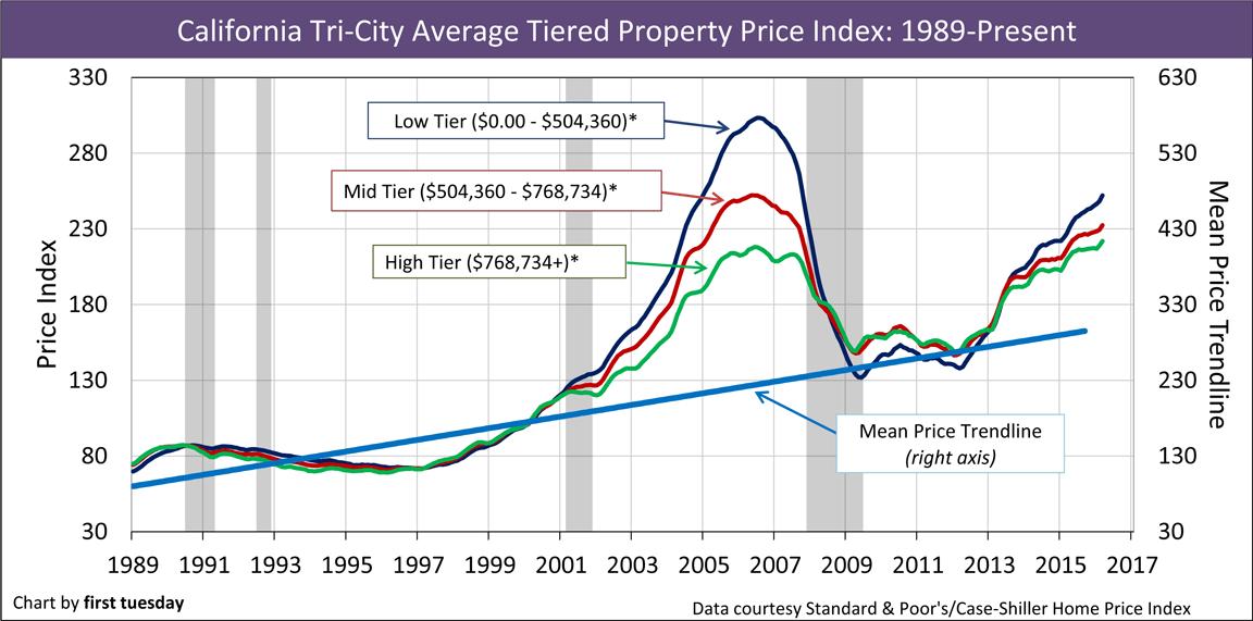 California-Home-Prices-1989