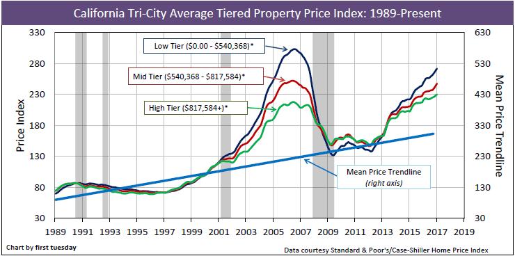 california-home-prices-1989-jan-2017