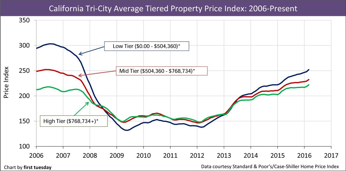 California-Home-Prices-2006