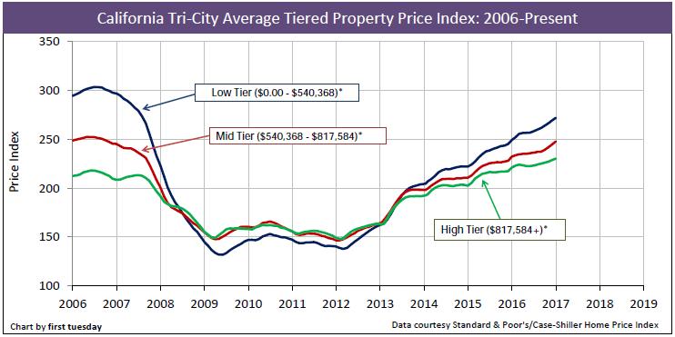 california-home-prices-2006-jan-2017
