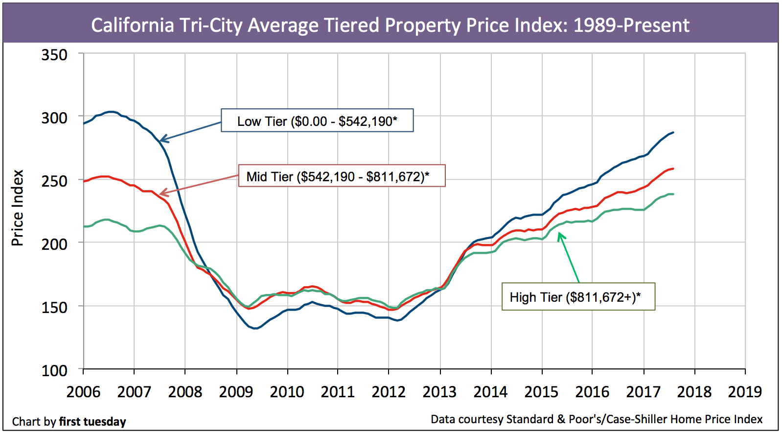 Average House Price By City