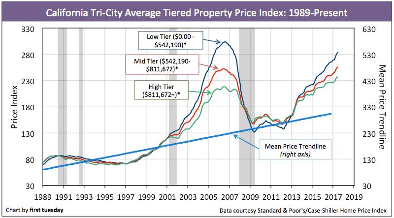california-home-prices-jun-2017