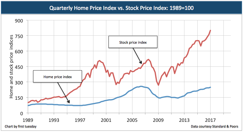 california-home-prices-stocks-q1-2017