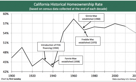 California's low homeownership rate to continue