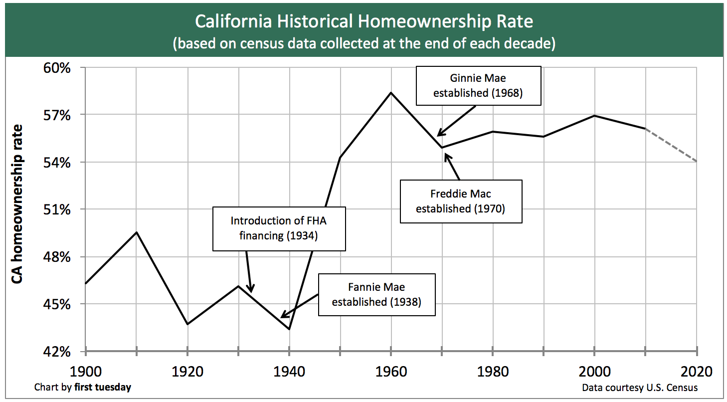 california-homeownershi-decades-2017