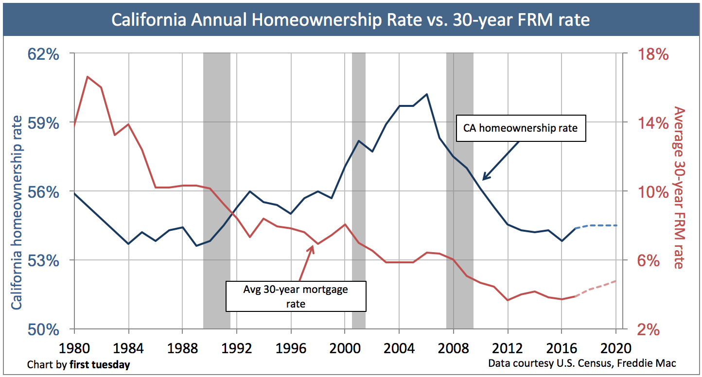 california-homeownership-rate-2017