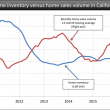 California-Inventory-SalesVolume