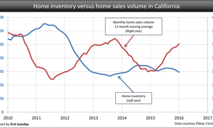 Low inventory in California signals more construction
