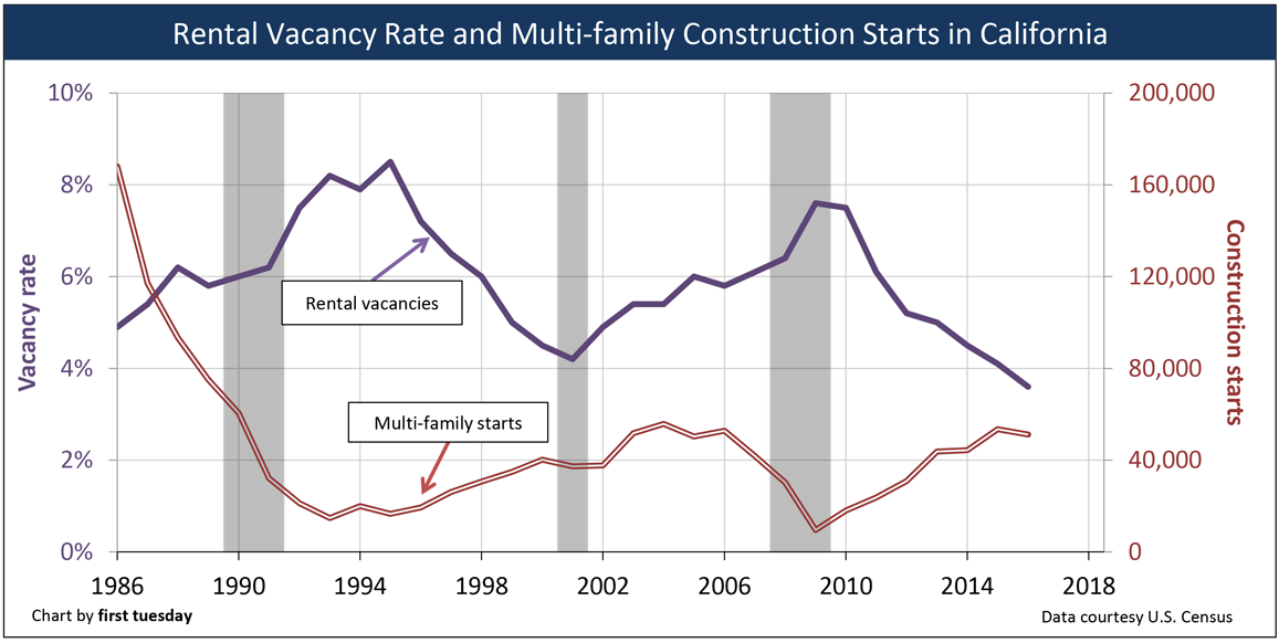 California's low residential vacancy rates signal more construction 2
