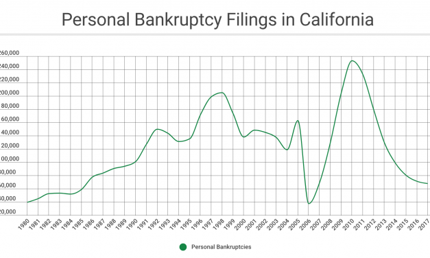 Bankruptcy's tie to homeownership