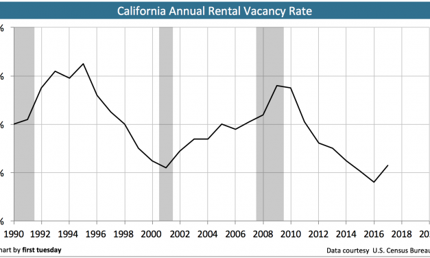 Rentals: the future of California real estate?