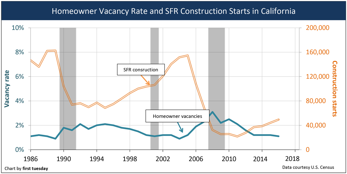 California's low residential vacancy rates signal more construction 1