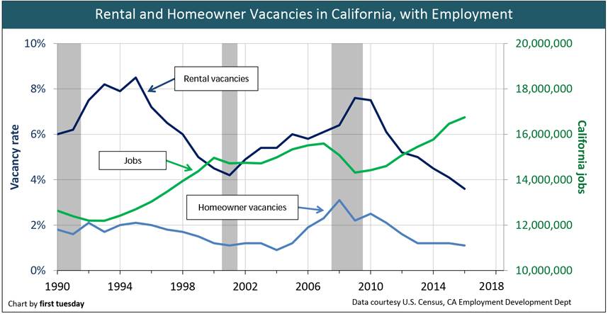 California's low residential vacancy rates signal more construction 3