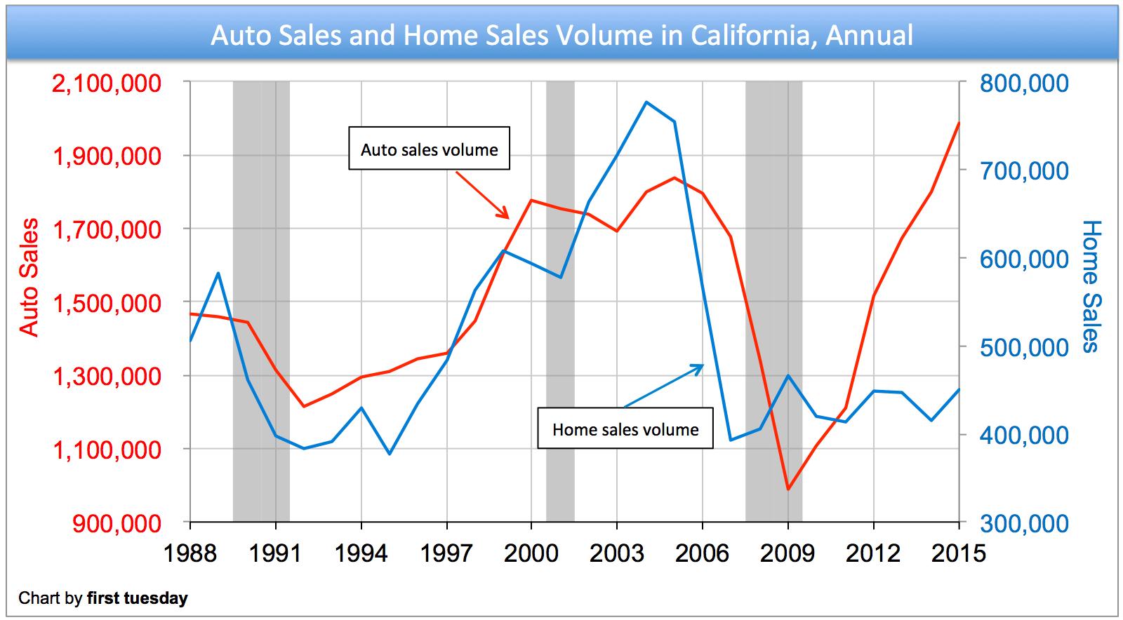 california-annual-auto-sales-housing-2016