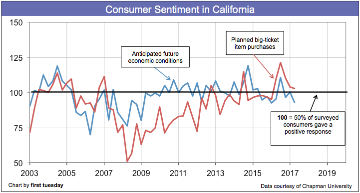 california-consumer-sentiment-q2-2017