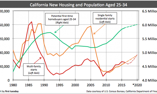 First-time homebuyers and new housing