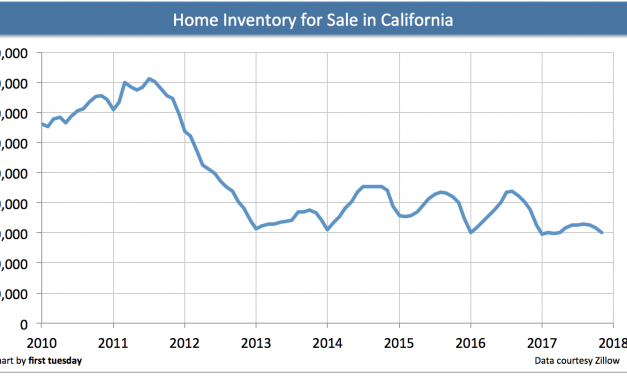 Inventory falls as demand surges