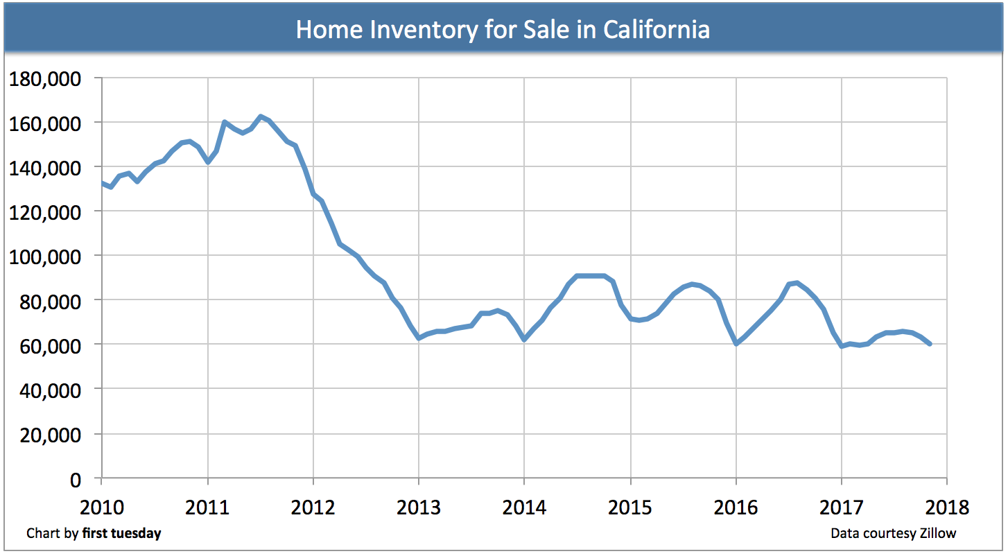 california-home-inventory-2017
