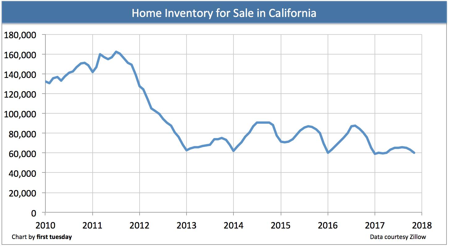 california-home-inventory-2017