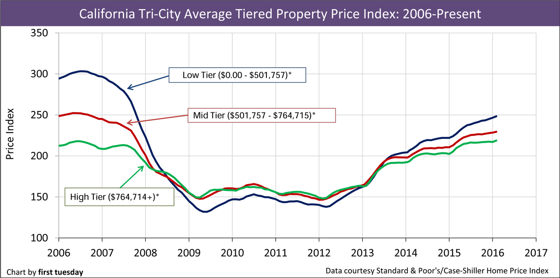 California-home-prices-2006