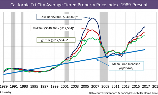 California tiered home pricing